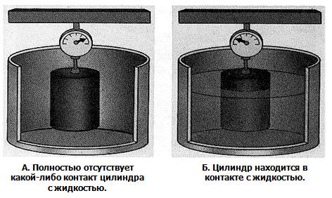 Воздействие изменений величины уровня на величину веса цилиндра