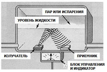 Непрерывное изменение уровня с помощью высокочастотных ультразвуковых волн